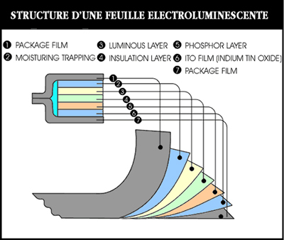 affichage lumineux structure d'une feuille lumineue ou feuille electroluminescente