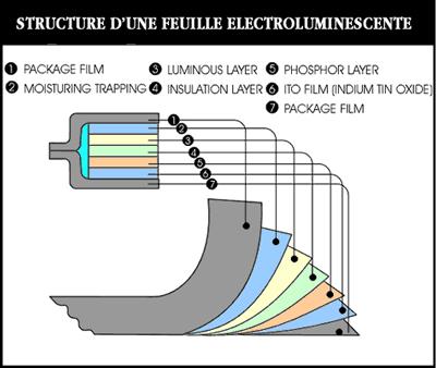 affichage lumineux structure d'une feuille lumineuse ou feuille électroluminescente - électroluminescence